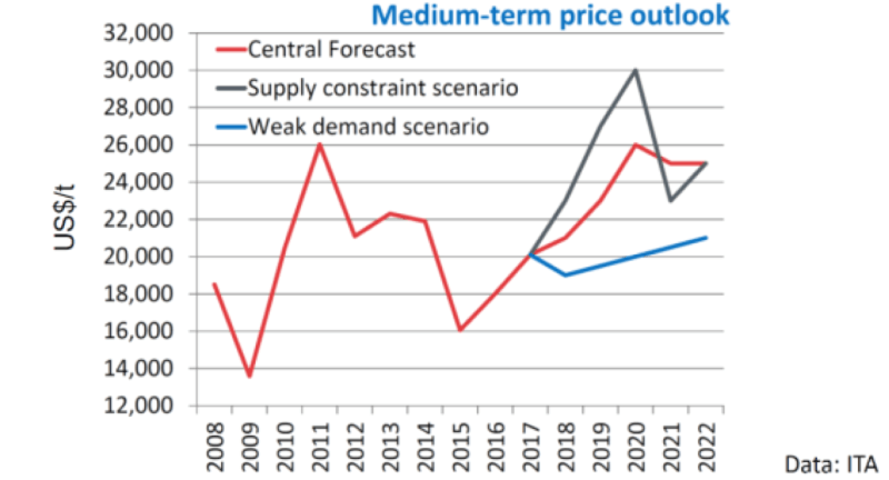 Medium-term price outlook International Tin Association data