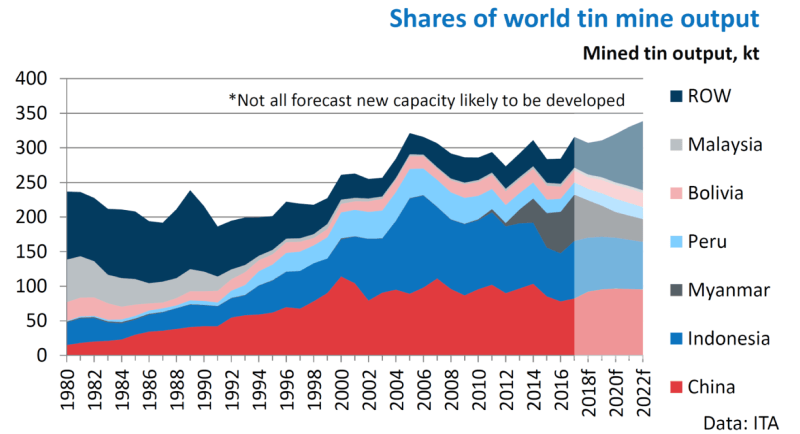 Output of the world's tin companies