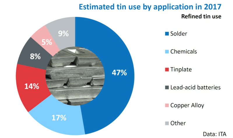 How is tin used in different applications - Elementos Limited - ITA