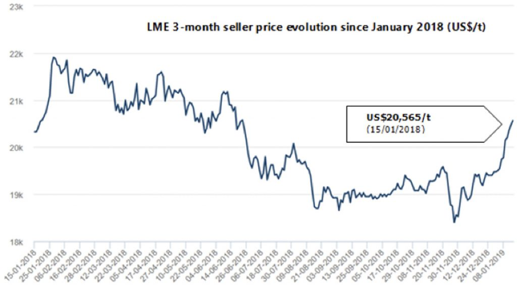 London Metals Exchange LME Tin Price Trend January February 2019